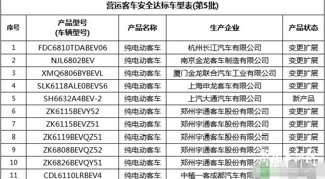 7企业11款纯电动客车入围第5批营运客车安全达标车型
