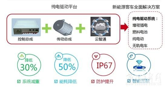 中车电动推出全球第一台燃料电池大型物流车