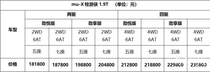 """国六版mu-X牧游侠焕""""芯""""上市"""