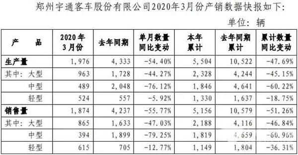 累计售车5156辆 宇通客车2020年一季度产销看点