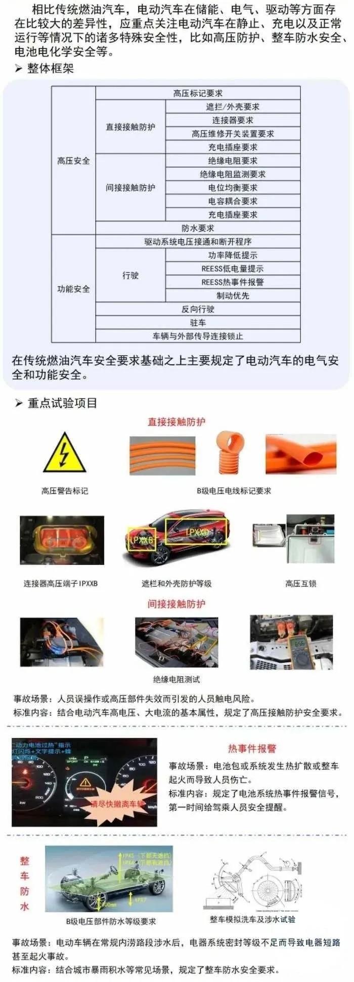 电动汽车领域首批强制性国家标准发布!明年1月1日起实施