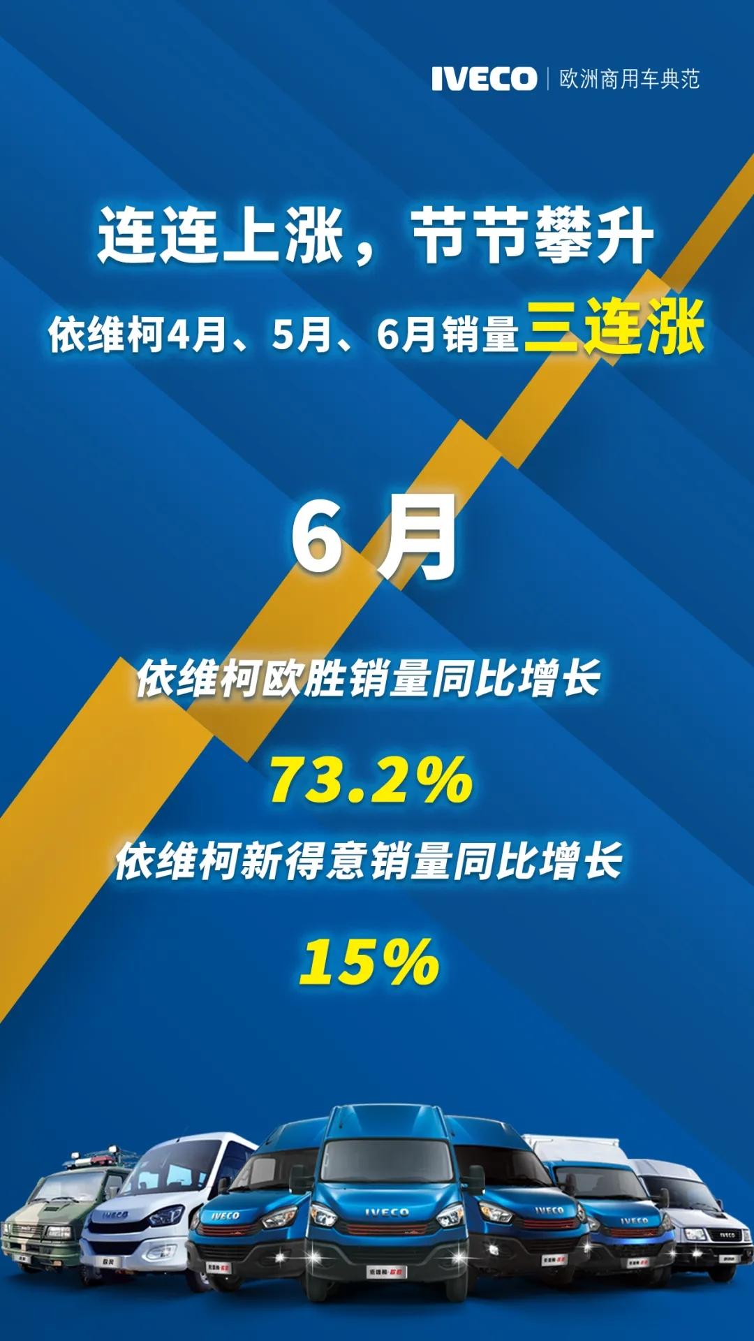 捷报:依维柯销量三连涨,1-6月欧胜销量同比增长60%