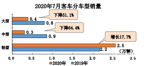 数据|7月:重卡大增83.9%!客车降幅扩大!卡客车继续两级分化