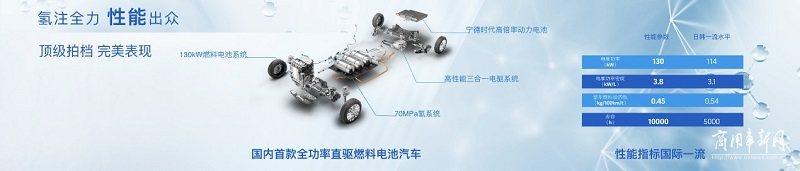 """用五年完成四大目标 上汽集团""""氢战略""""要如何实现?先从EUNIQ 7开始"""