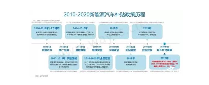 新能源补贴退坡2021年开始!这家新能源客车产品不容错过