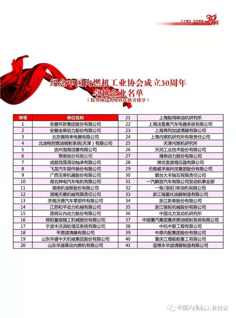 """渤海活塞荣获中内协30周年""""卓越企业"""" 林风华董事长荣获""""卓越企业家"""""""