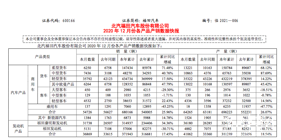 市场 重卡涨幅超7成!欧曼大涨47.79%!福田汽车2020交出完美答卷