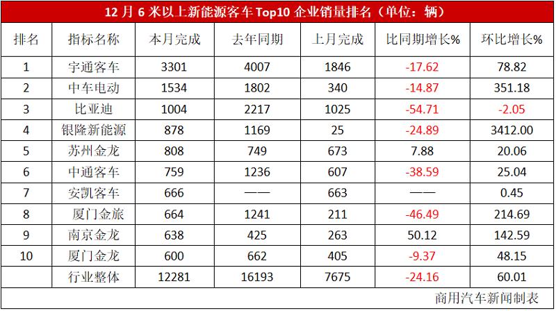 """数据 12月新能源客车销量观察:宇通破3000、苏金保持""""双增长""""!2020年成绩好于预期"""