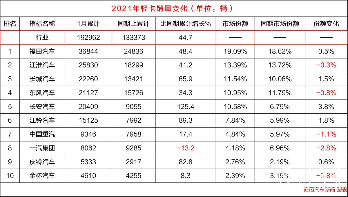 数据|1月轻卡销量观察:福田销3.6万辆,江淮环比增104.5%!长安/江铃/庆铃出彩