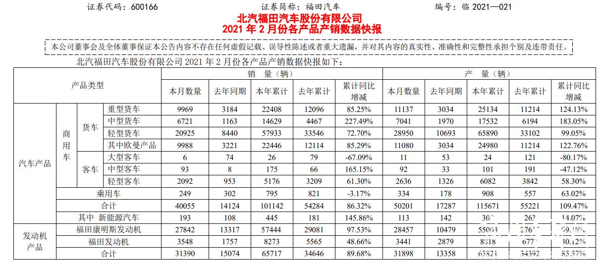 市场|重卡暴涨213%,自动挡劲销5000辆!福田汽车2月再传捷报
