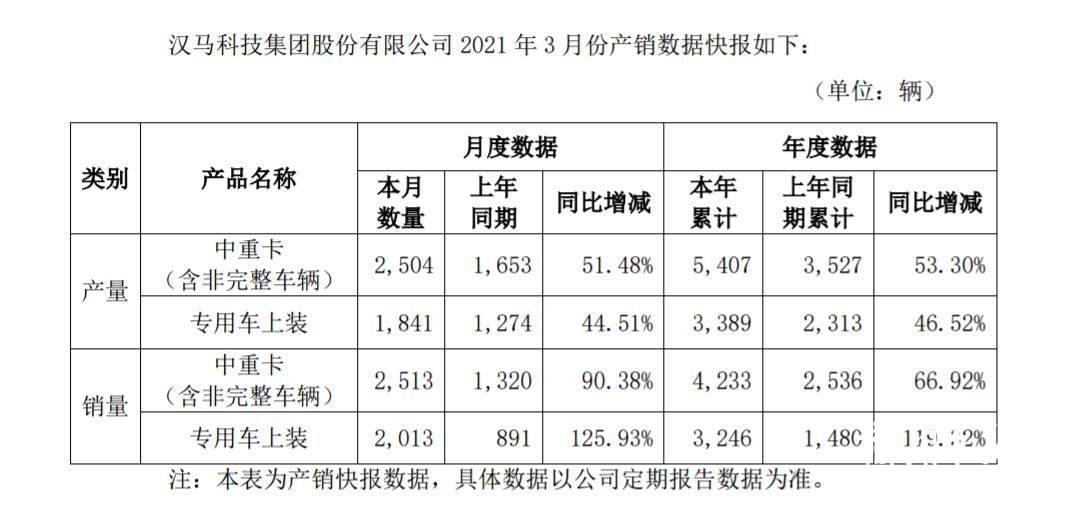 同比增长超9成!汉马科技3月销量涨起来了