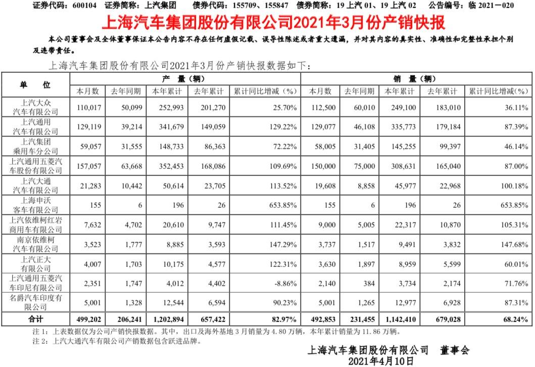 """上汽3月产销快报出炉!大通/红岩/依维柯商车""""三兄弟""""齐发力"""