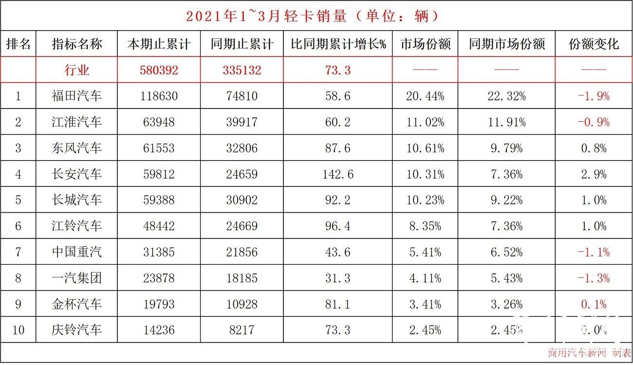 数据 3月轻卡销量观察:疯了!福田单月卖了6万辆!东风、长安、江铃势头猛,增幅超行业
