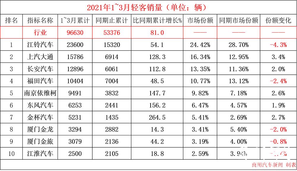 数据|3月轻客销量观察:行业增72.9%!大通逼近江铃,金杯绝地反击!欧系轻客后劲足