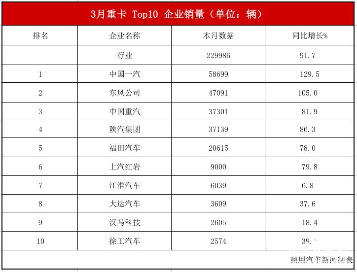 数据|3月重卡销量观察:23万辆再度刷新纪录!解放劲销5.9万辆、东风销量翻番
