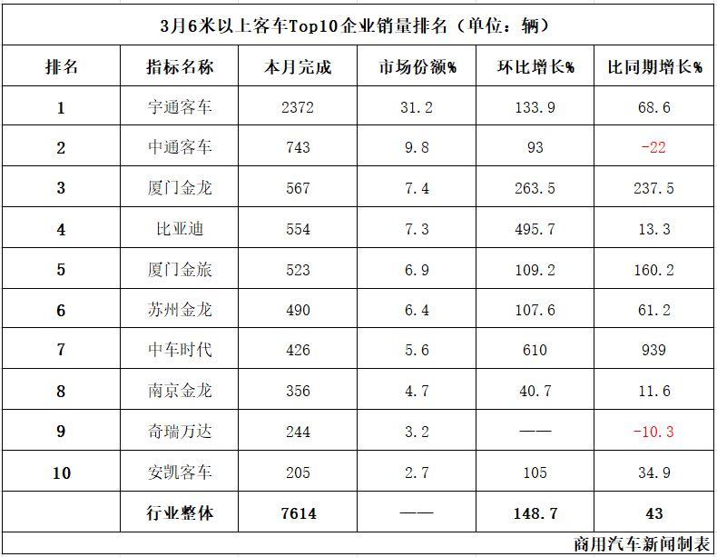 数据|3月客车销量观察:宇通翻番/大金龙翻两番!行业同环比双增长