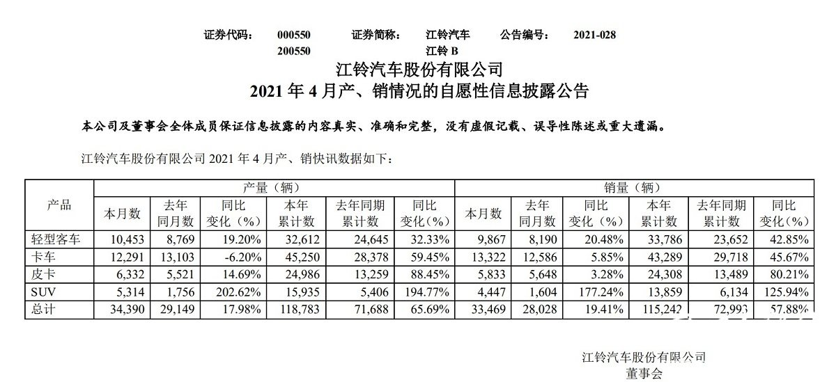 """增资后又出售!江铃重汽7.6亿挂牌出售,沃尔沃要""""接盘""""?"""