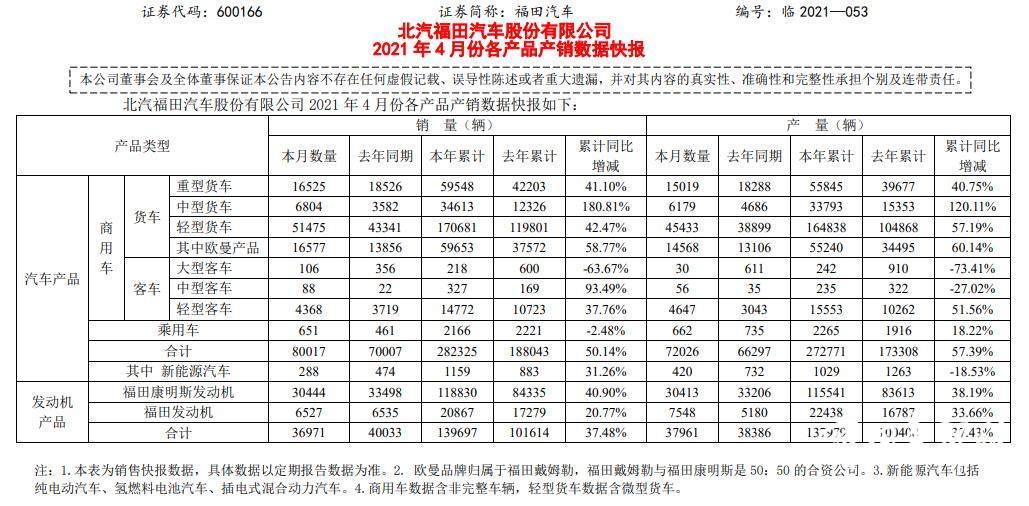 欧曼累计增长超5成,中卡几近翻两番!福田汽车4月销量节节高