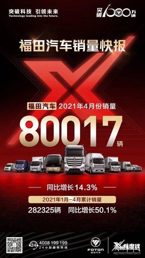 势不可挡!4月销售80017辆,福田汽车向下一个千万迈进