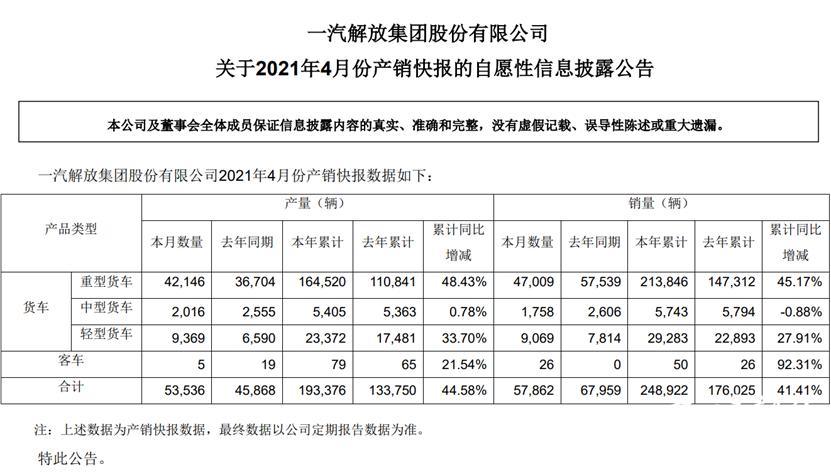 """4月""""战报""""出炉!同比增长16%,累增近三成,解放轻卡增势不容小觑"""