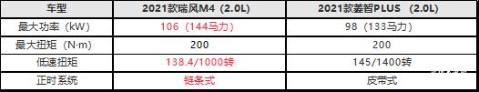 菱智PLUS&瑞风M4大比拼,谁才是商旅客运界一哥?