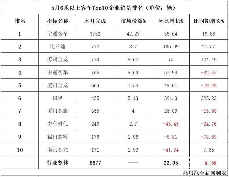 数据|5月客车销量观察:宇通继续猛增,比亚迪冲上第二!Top10格局大变