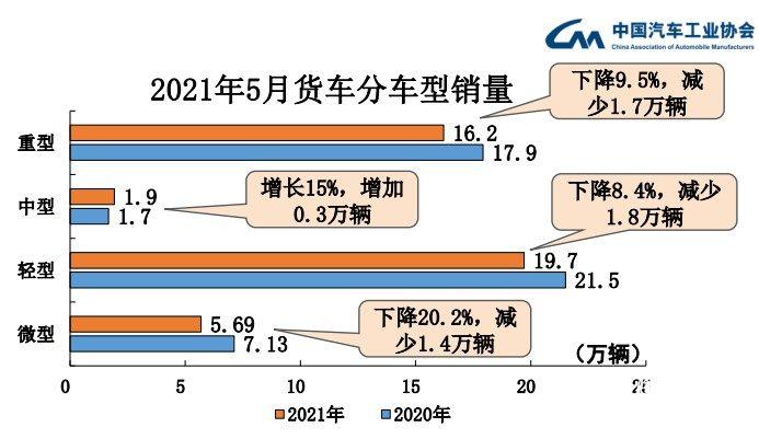 """数据 5月:卡车""""刹车"""",客车""""反转""""!中卡15%/中客33%增速领跑细分市场"""