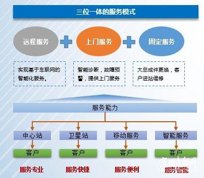 福田智蓝新能源:一次购车 全程服务