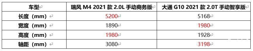 要说谁是出行行业的扛鼎之作,2021款瑞风M4比TA更有资格