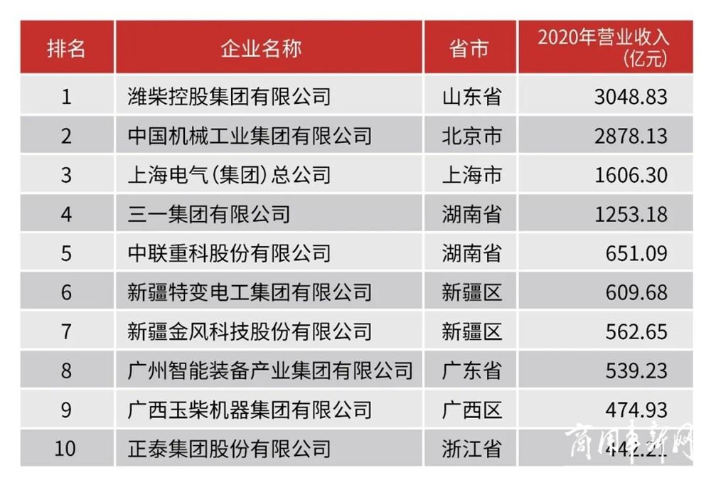 """振奋!潍柴包揽中国机械工业百强、汽车工业零部件三十强""""双第一"""""""