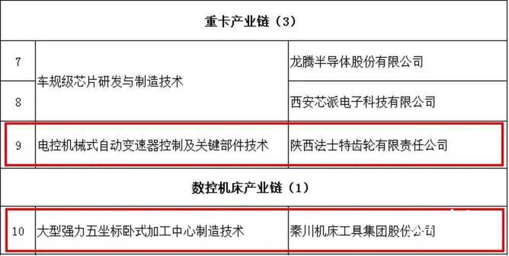 """法士特与秦川集团入选陕西第一批""""揭榜挂帅""""名单"""