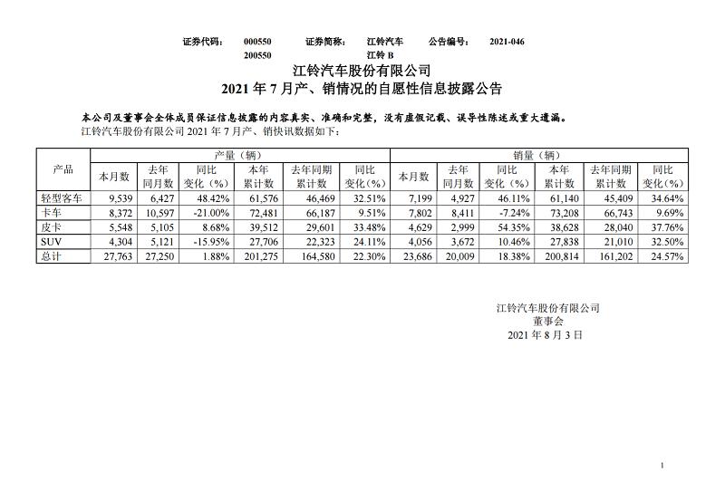 市场|7月产销数据披露!江铃汽车:皮卡增54.35%、轻客增46.11%