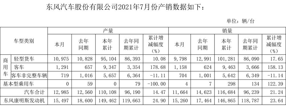 市场 轻卡累销超10万辆,全年目标已过半!东风汽车股份7月产销数据出炉
