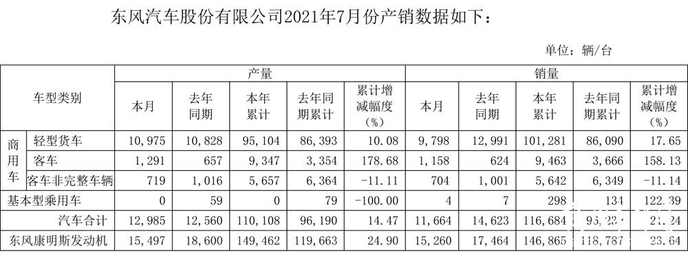 市场|轻卡累销超10万辆,全年目标已过半!东风汽车股份7月产销数据出炉