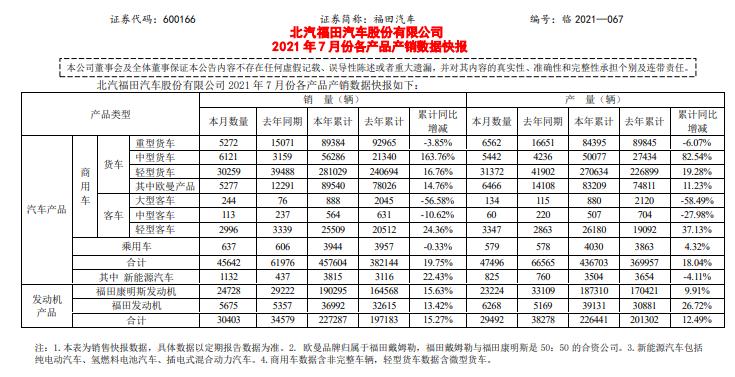 市场|市场明显转冷!福田汽车7月产销:中卡一枝独秀大增93.76%