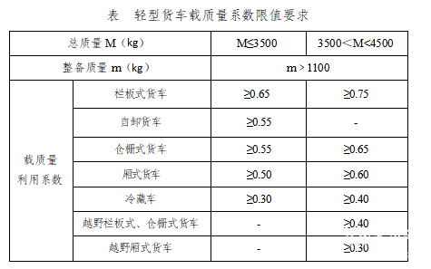 两部委征集意见:蓝牌轻卡发动机排量不大于2.5L 货箱内宽不大于2米1