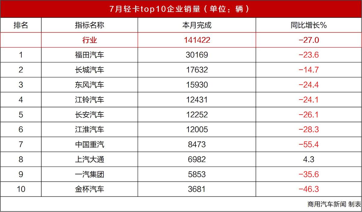 数据 7月轻卡销量观察:国六实施首月冷风阵阵,但江铃/上汽逆势增长!Top5企业排名巨变