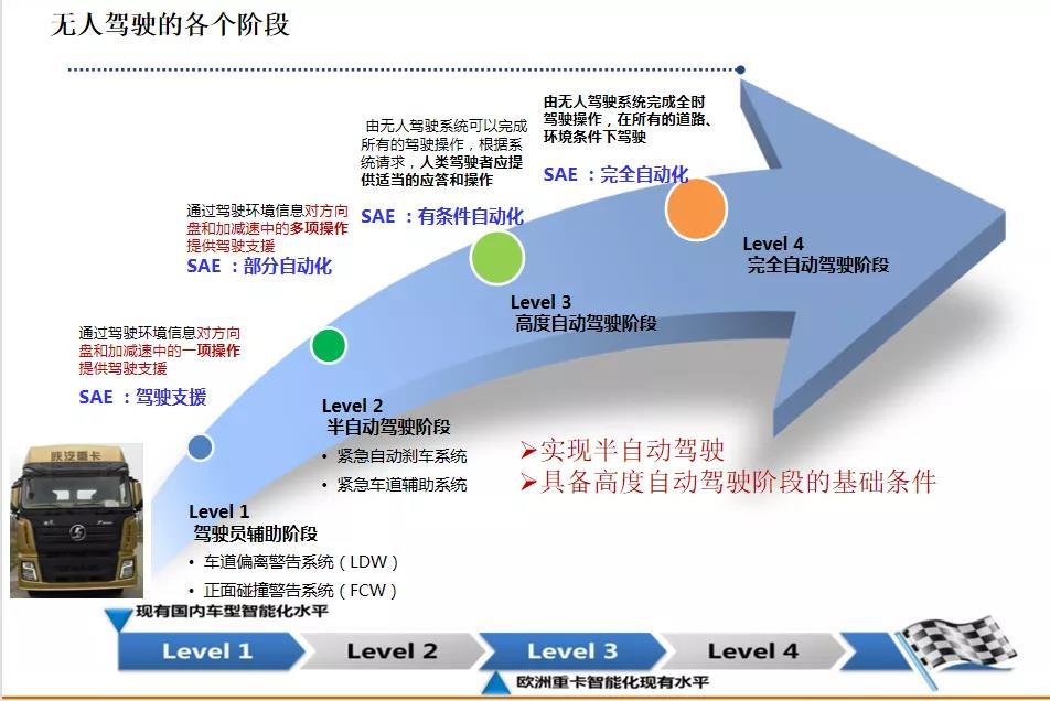 陕汽重卡:EBS功能介绍