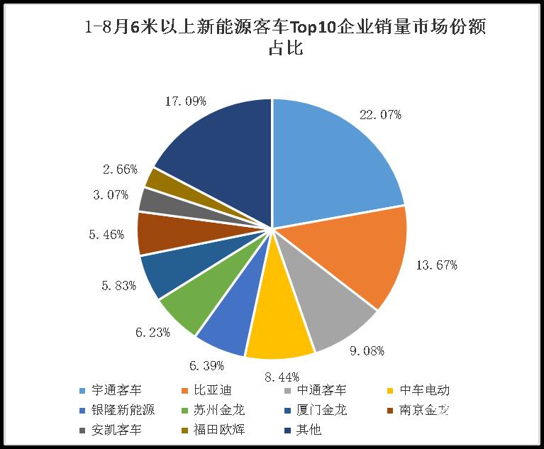 数据 8月新能源客车销量观察:宇通遥遥领先,比亚迪重回第二!Top10格局再生变,行业同比下降41%