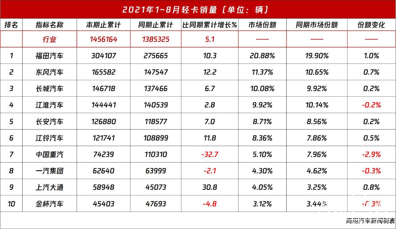 数据 8月轻卡销量观察:轻卡仍跌跌不休!仅一家企业增长