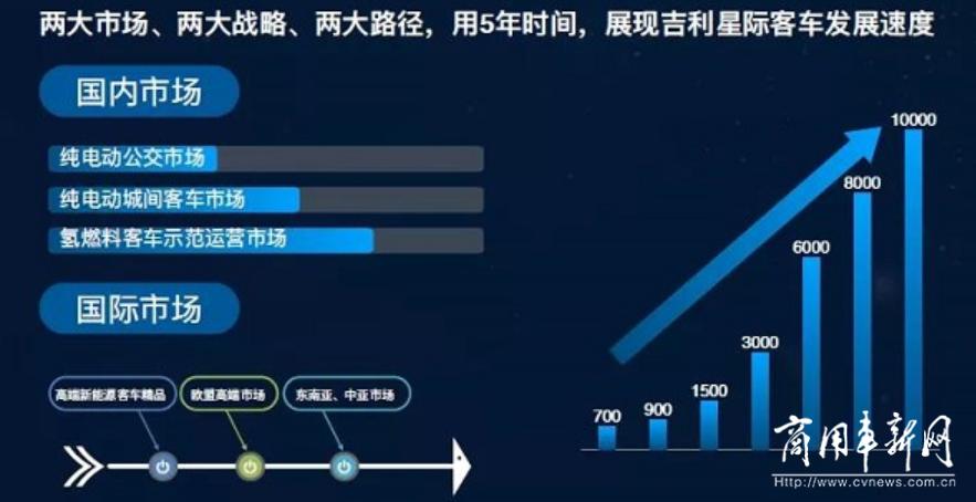 吉利星际十年规划:高位推进 快速赶超!