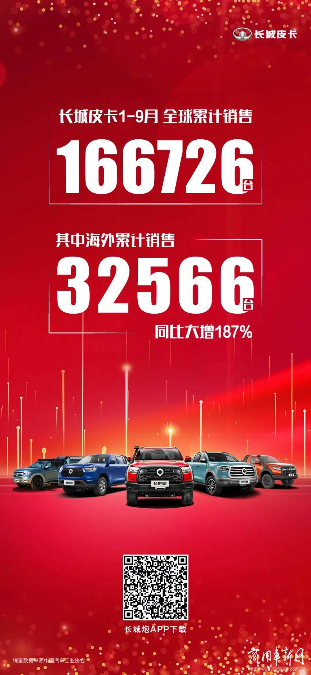 长城皮卡1-9月全球累计销售166726台