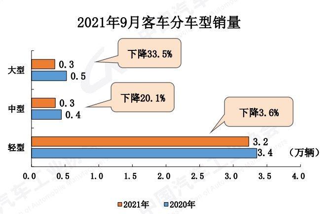 """数据 9月:""""金九""""成色不足!环比增长超30%,货车触底反弹?"""