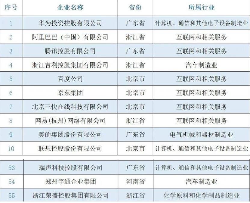 """汽车制造业第5位!宇通入选""""2021民营企业研发投入500家""""榜单"""